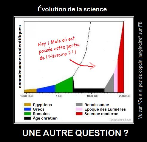 Evolution de la science : mais où est passé le moyen âge ?