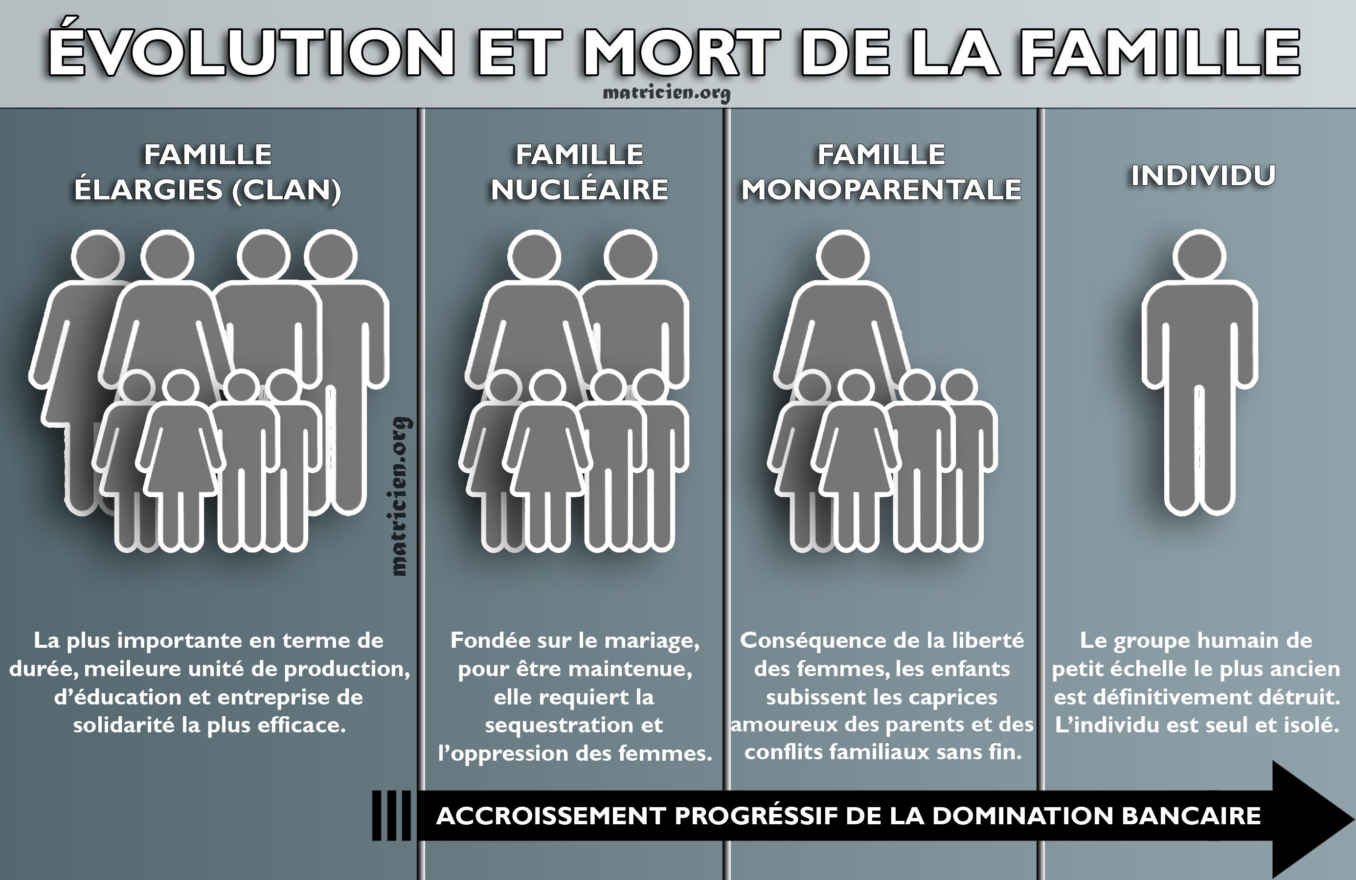 evolution-et-mort-de-la-famille.jpg