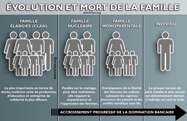 evolution-et-mort-de-la-famille.jpg?w=60